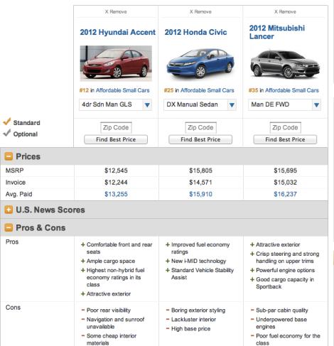 http://usnews.rankingsandreviews.com/cars-trucks/compare/?trims=11719-333985_11687-332474_12002-348388